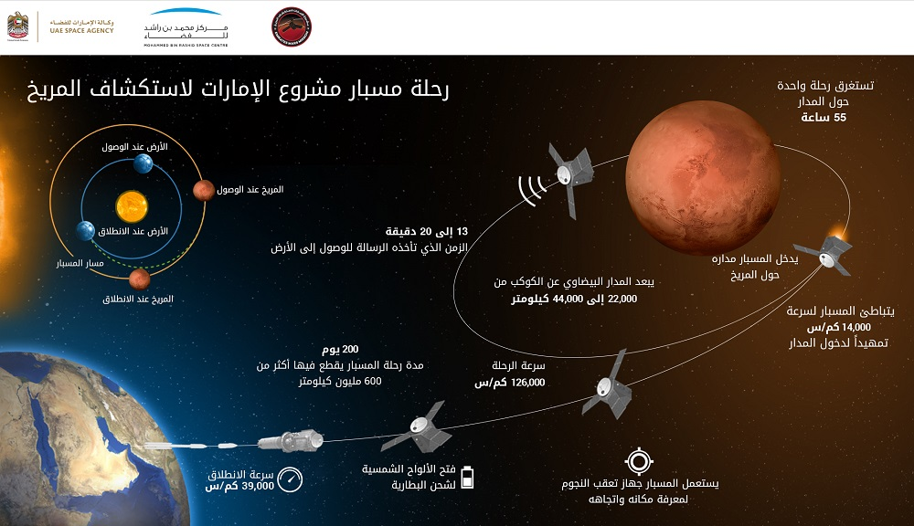 مسبار الامل ورحلتة الى المريخ