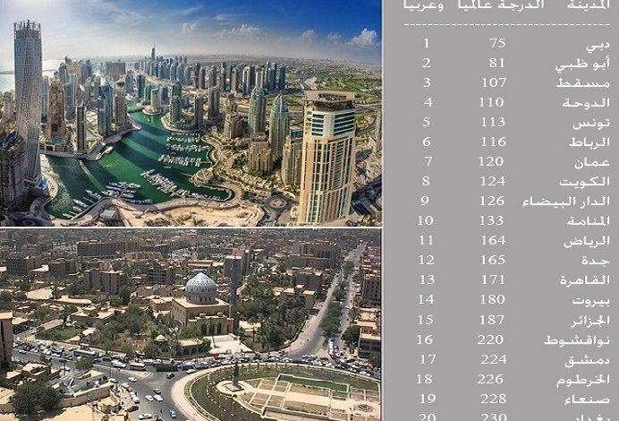 صورة دبى المدينة الاولى عربيا و 75 عالميا فى جودة الحياة