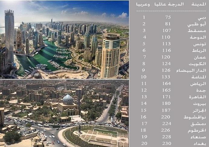 دبى افضل مدينة عربية