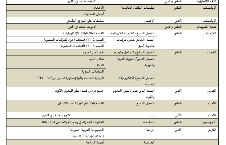 صورة الدروس المحذوفة للصف الثانى عشر علمى وادبى للفصل الدراسى الثالث 2016
